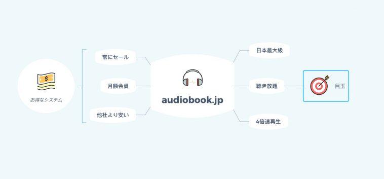 audiobook.jpの特徴