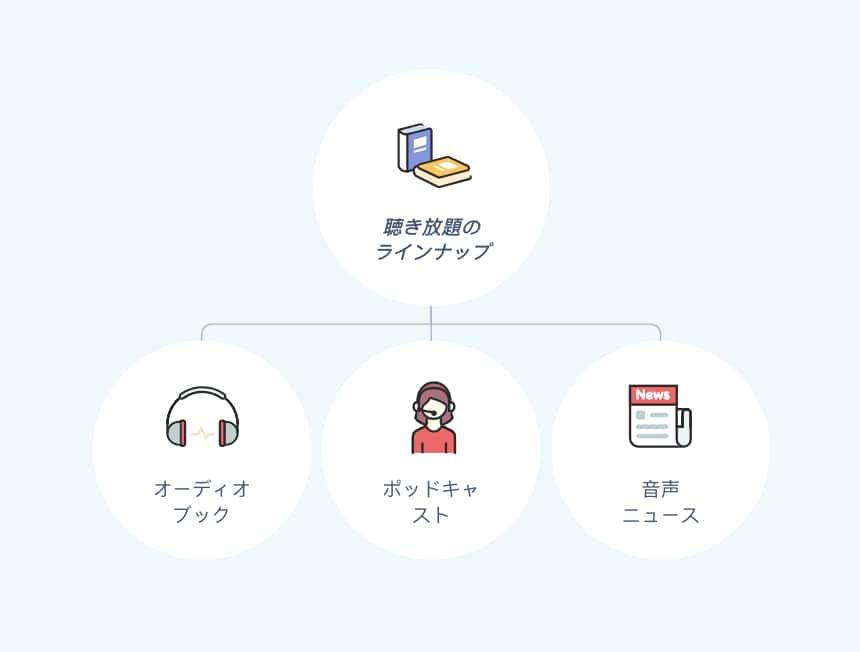 オーディオブック聴き放題のラインナップ
