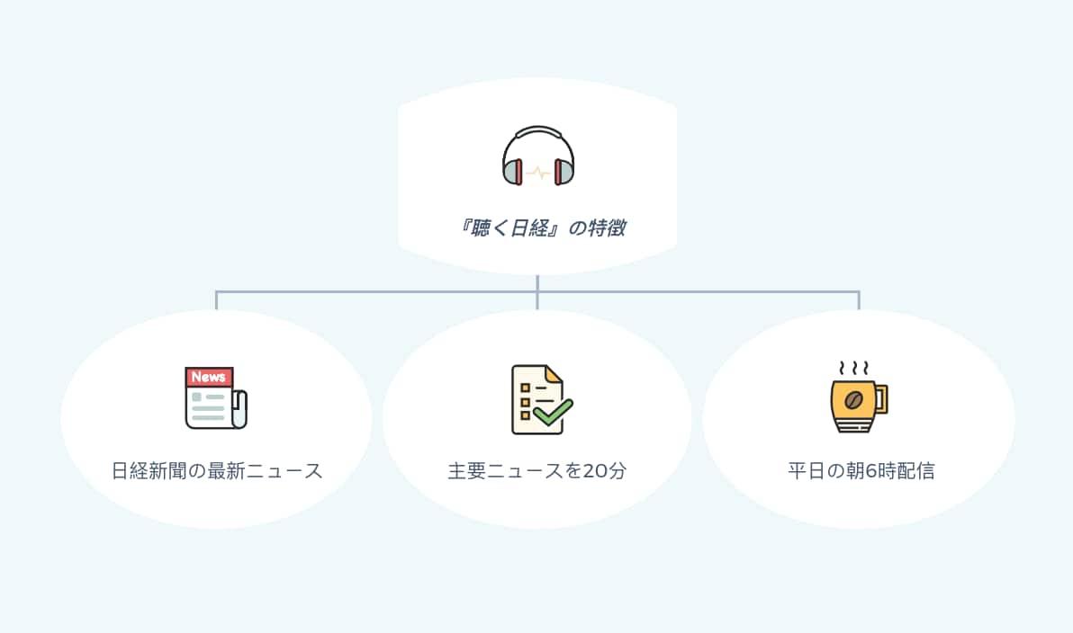 聴く日経の特徴