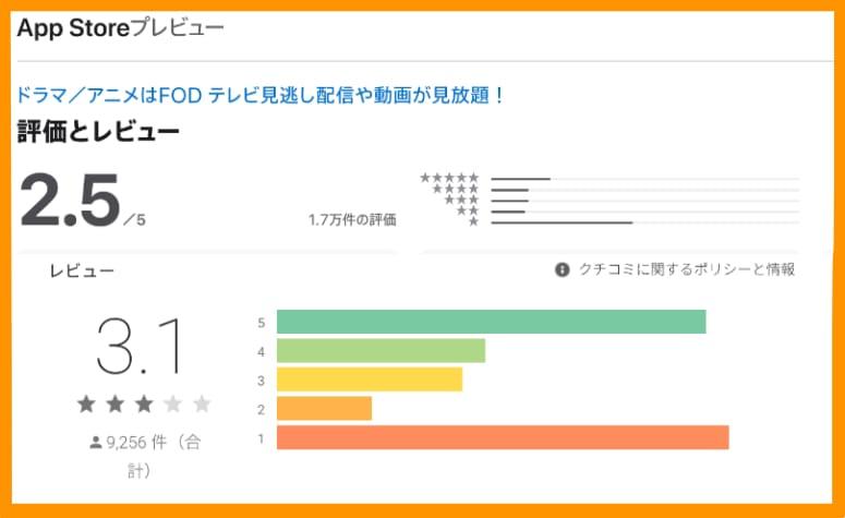 FODプレミアムのアプリストアの評価