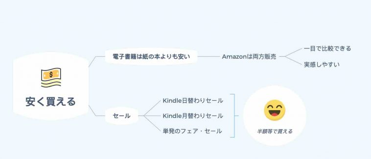 Kindleで電子書籍が安く買える理由