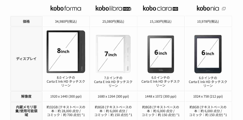 Kobo電子書籍リーダーの性能比較表