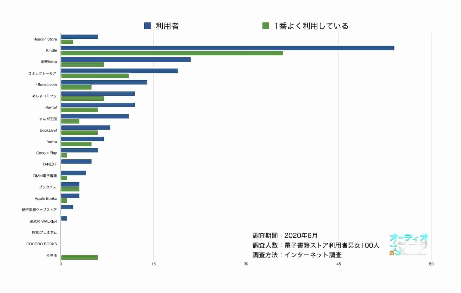 電子書籍ストア100人に聞いたアンケート結果(Reader Store強調版)