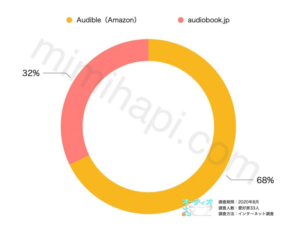 audiobook.jpとAudibleの利用者へのアンケート結果